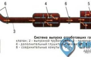 Ремонт системы выпуска отработанных газов