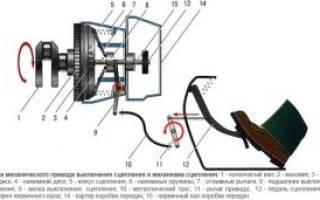 Замена троса привода сцепления
