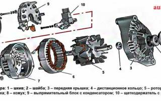 Как проверить генератор