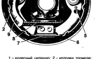 Тормозные механизмы задних колес